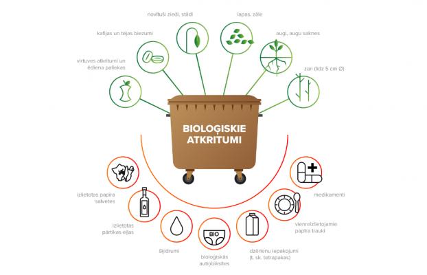 Mikrorajonu iedzīvotāji lauž stereotipus par nevēlēšanos šķirot atkritumus